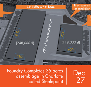 Foundry Completes 25 acres assemblage in Charlotte called Steelepoint
